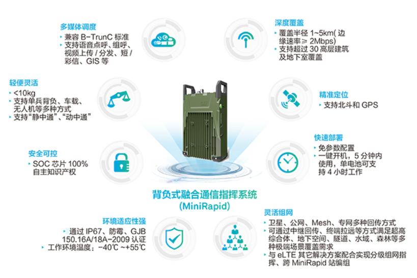 MiniRapid背负式融合通信指挥系统