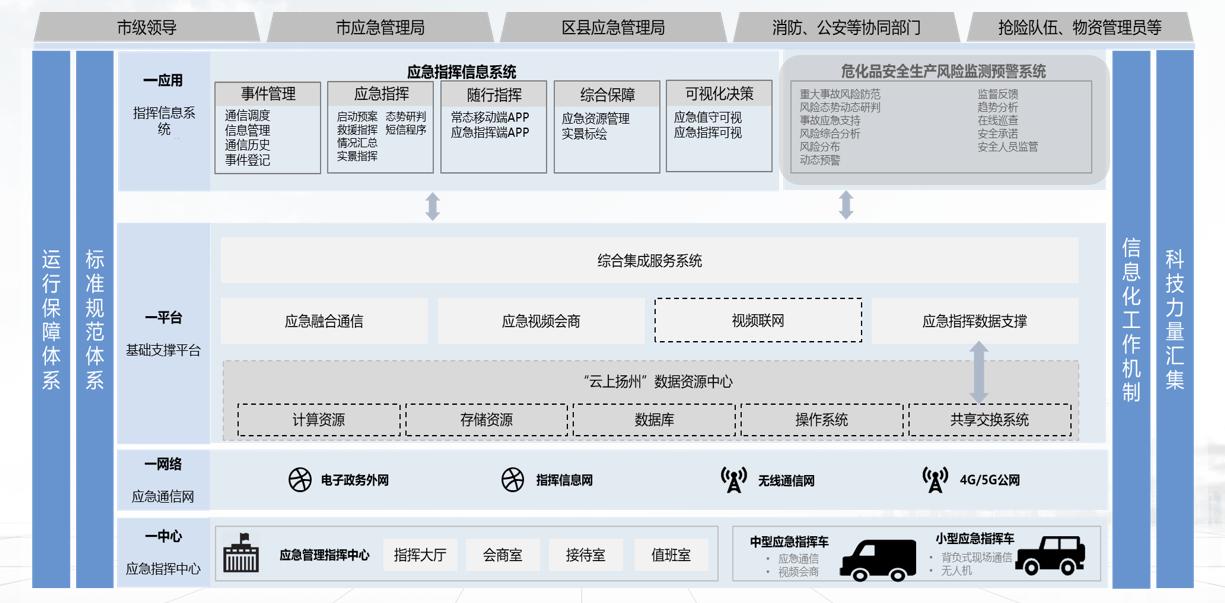 """华为助力扬州建设""""一中心、一网络、一平台、一应用""""的应急指挥体系实战导向,锻造高科技新型应急装备"""